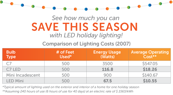 how-much-led-holiday-lights-save