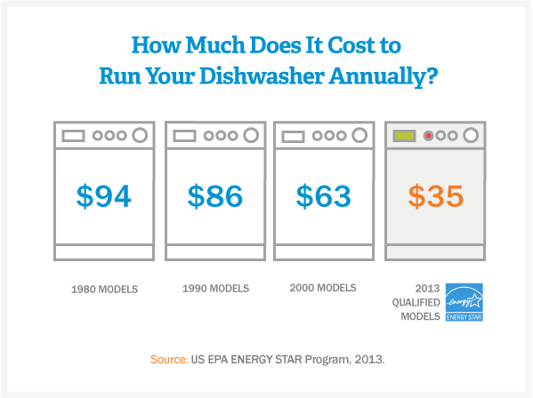 cost-of-running-your-dishwasher