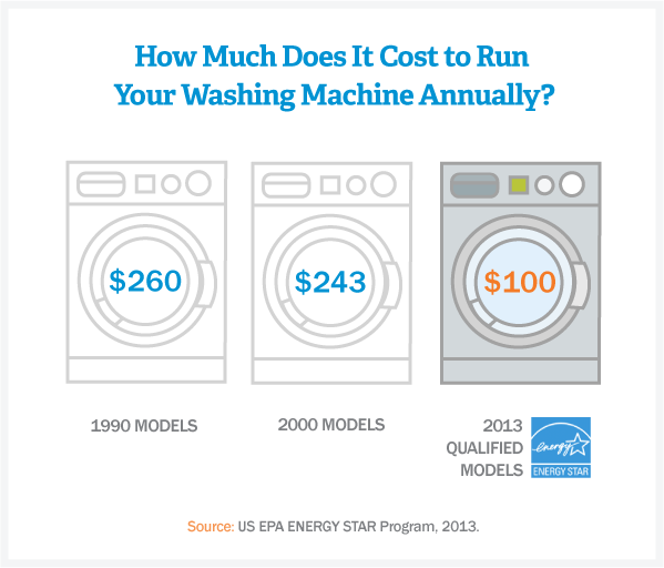 cost-of running-washing-machine
