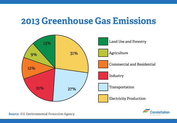 2013 Greenhouse Gas Emission Chart