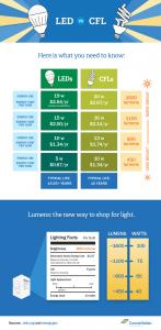 LED vs. CFL