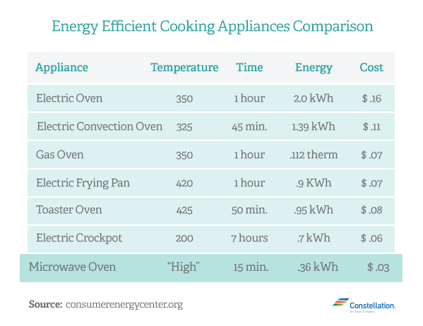 Countertop Oven Energy Efficient : Which is More Energy Efficient? Microwave vs Toaster Oven vs Oven ...