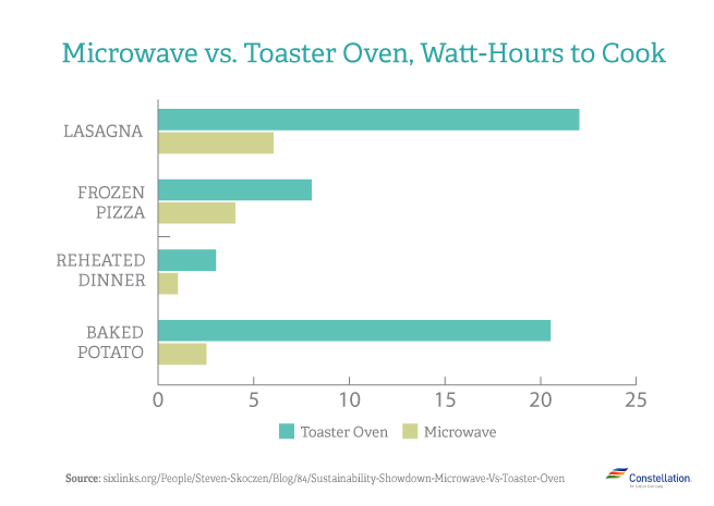 Which Is More Energy Efficient Microwave Vs Toaster Oven