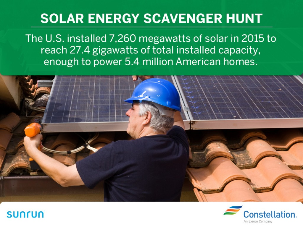 In 2015, the U.S. installed 7,260 megawatts of solar