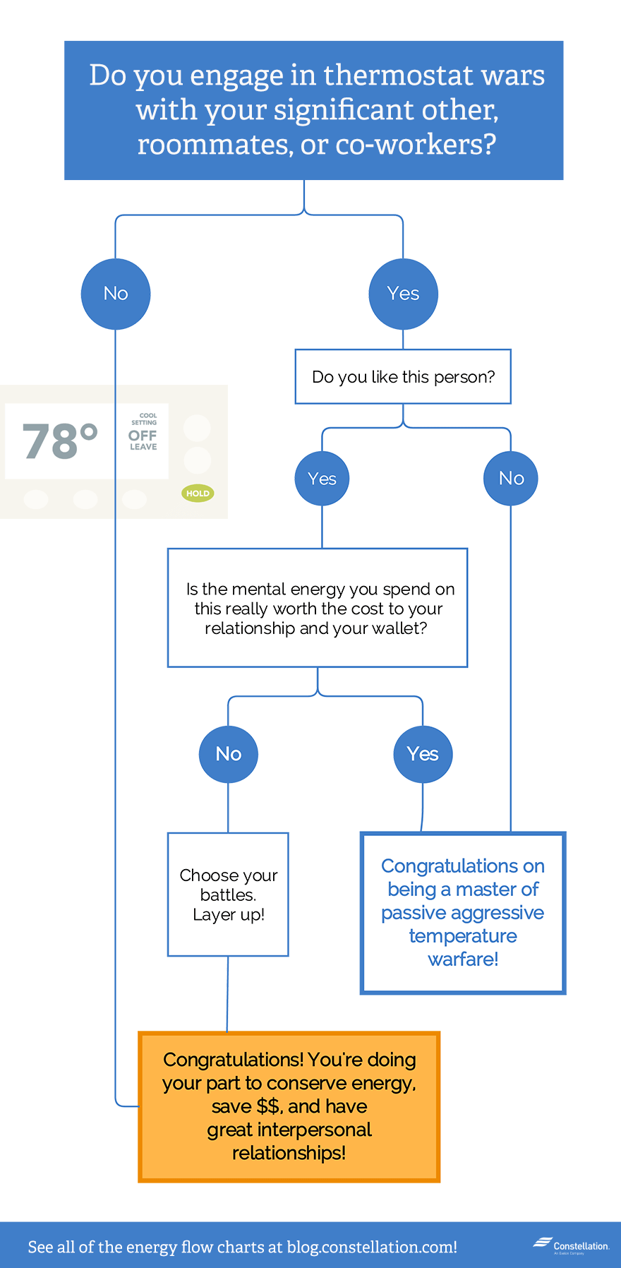 Do you engage in thermostat wars? (Flowchart)
