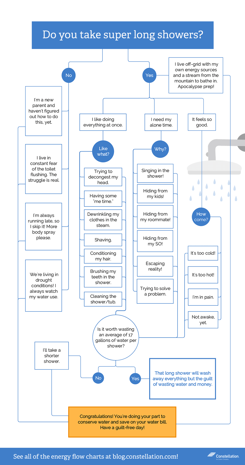 Do you take long showers? Flowchart