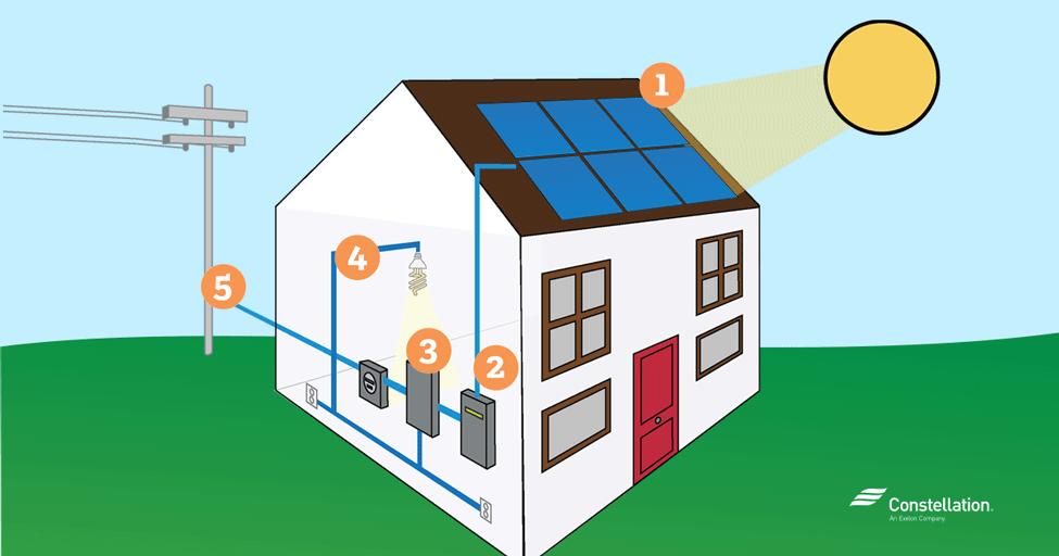 How Solar Energy Works how solar energy works