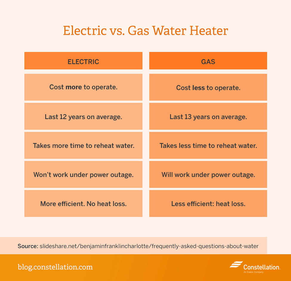 Cost of a water heater - Electric Vs Gas Water Heater