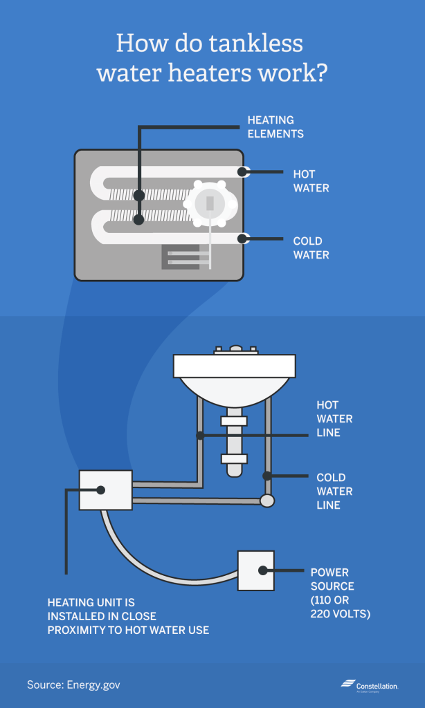 Tankless vs traditional water heaters which is more for Efficient hot water systems
