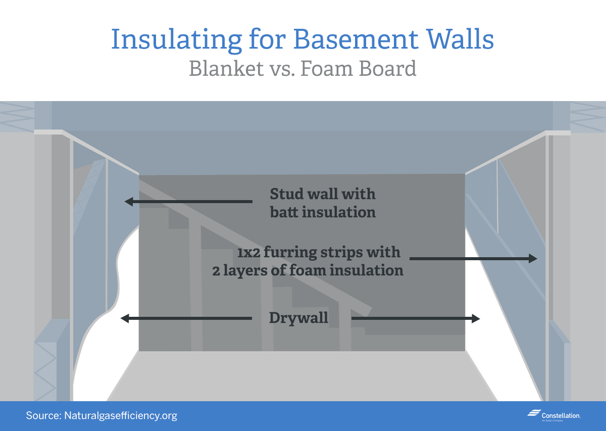Home energy savings series should i insulate my basement for Blanket insulation basement walls