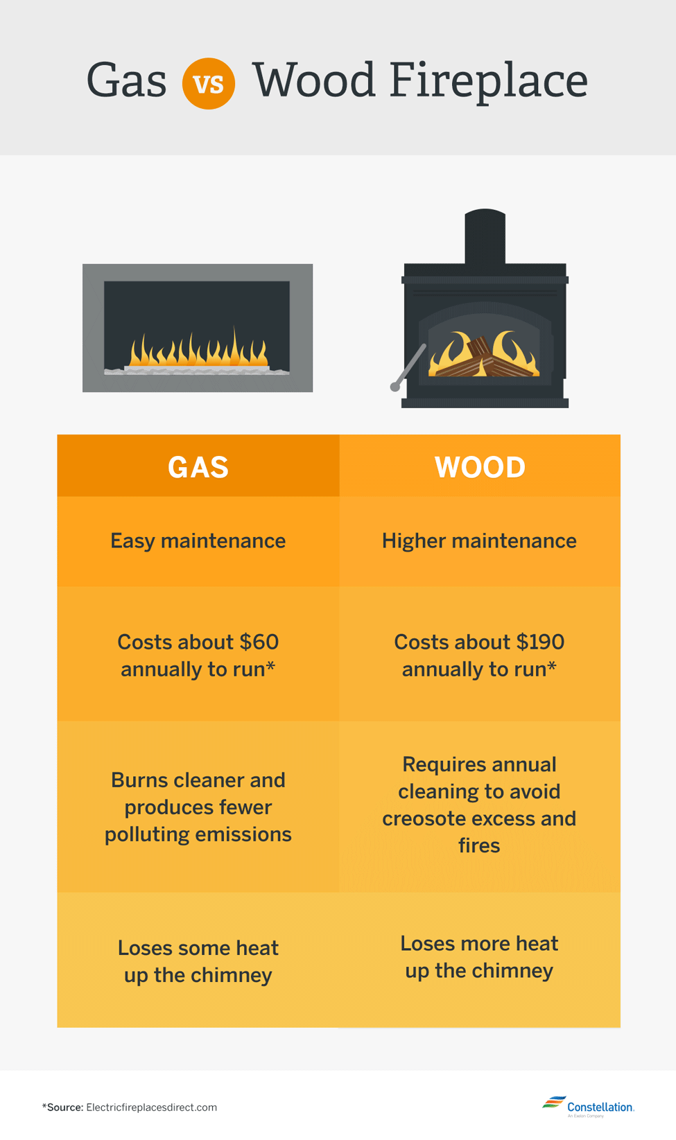 Which Is More Energy Efficient? Gas vs. Wood-Burning Fireplaces vs ...