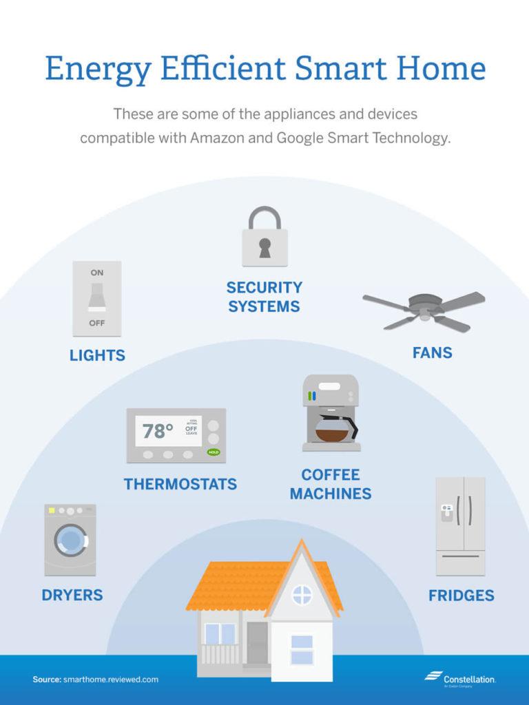 smart-household-appliances