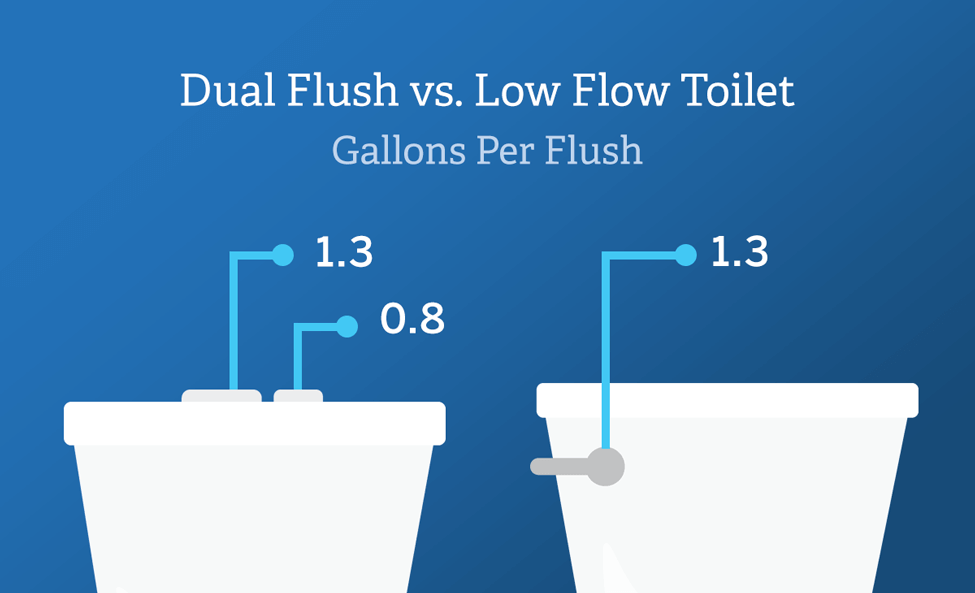 Dual Flush Toilet vs. Low-flow Toilet