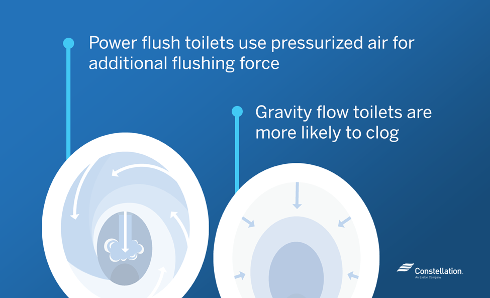 Power Flush Toilet vs. Gravity Flow