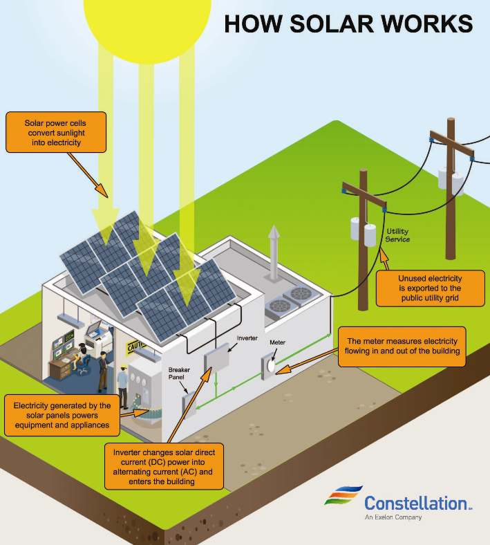 How Is Electricity Generated From Solar Panels on electricity from windmills, electricity from oil, electricity from geothermal, electricity from biomass, electricity from battery, electricity from wind, electricity from gas,