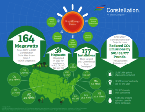 Constellation Energy Conservation