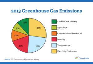 2013 Greenhouse Gas Emission Chart