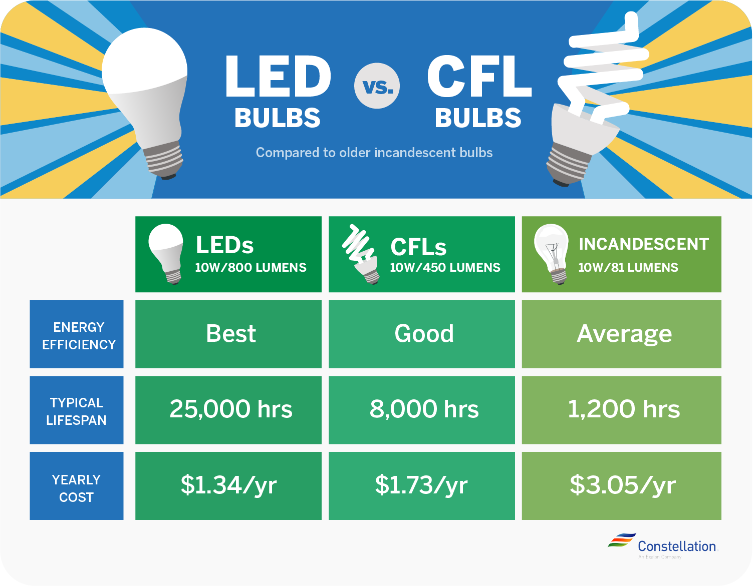 CFL vs. LED bulbs