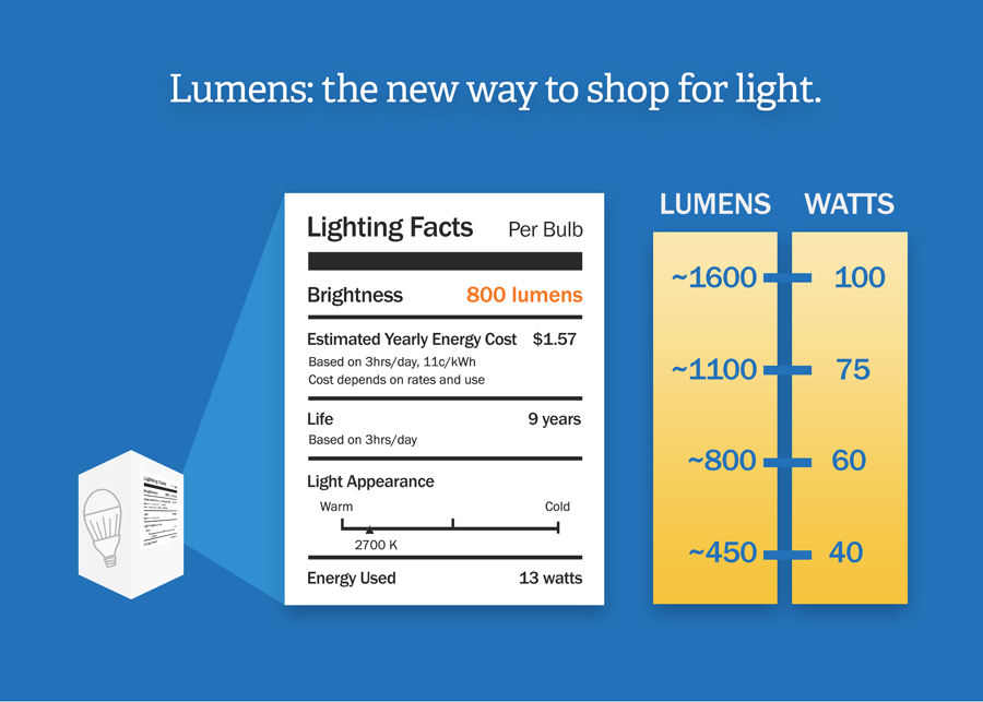 Difference Between Lumens and Watts
