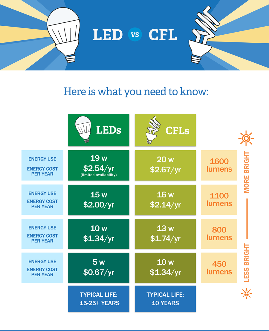 Led Vs Cfl Bulbs Which Is More Energy Efficient Power Flame Wiring Diagram Electrical Light Switches Types Difference In Costs