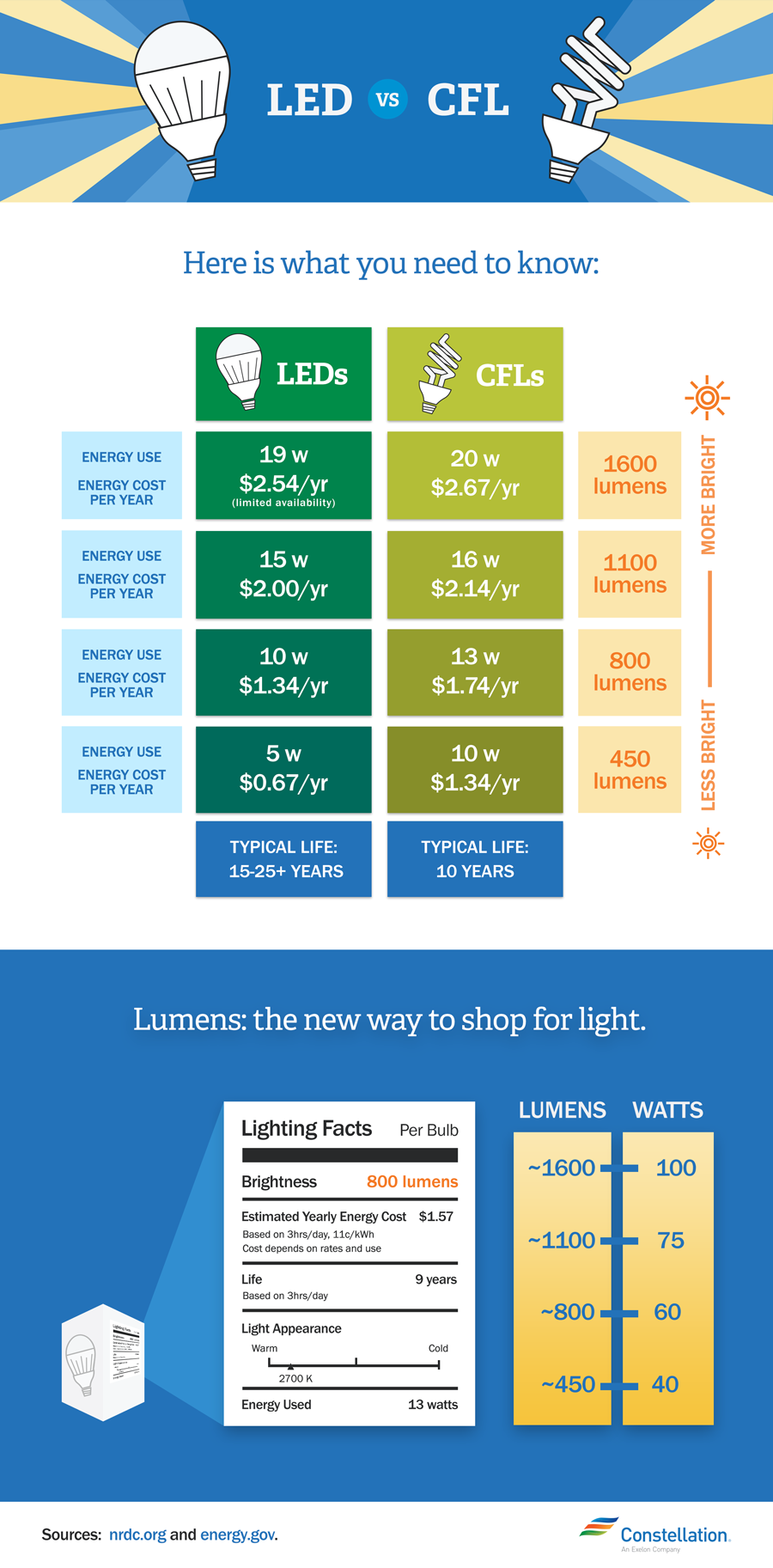 Led Vs Cfl Bulbs Which Is More Energy Efficient