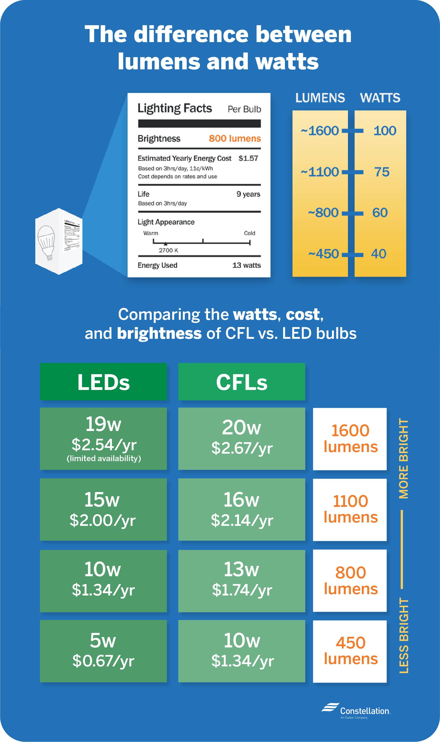 The difference between lumens and watts