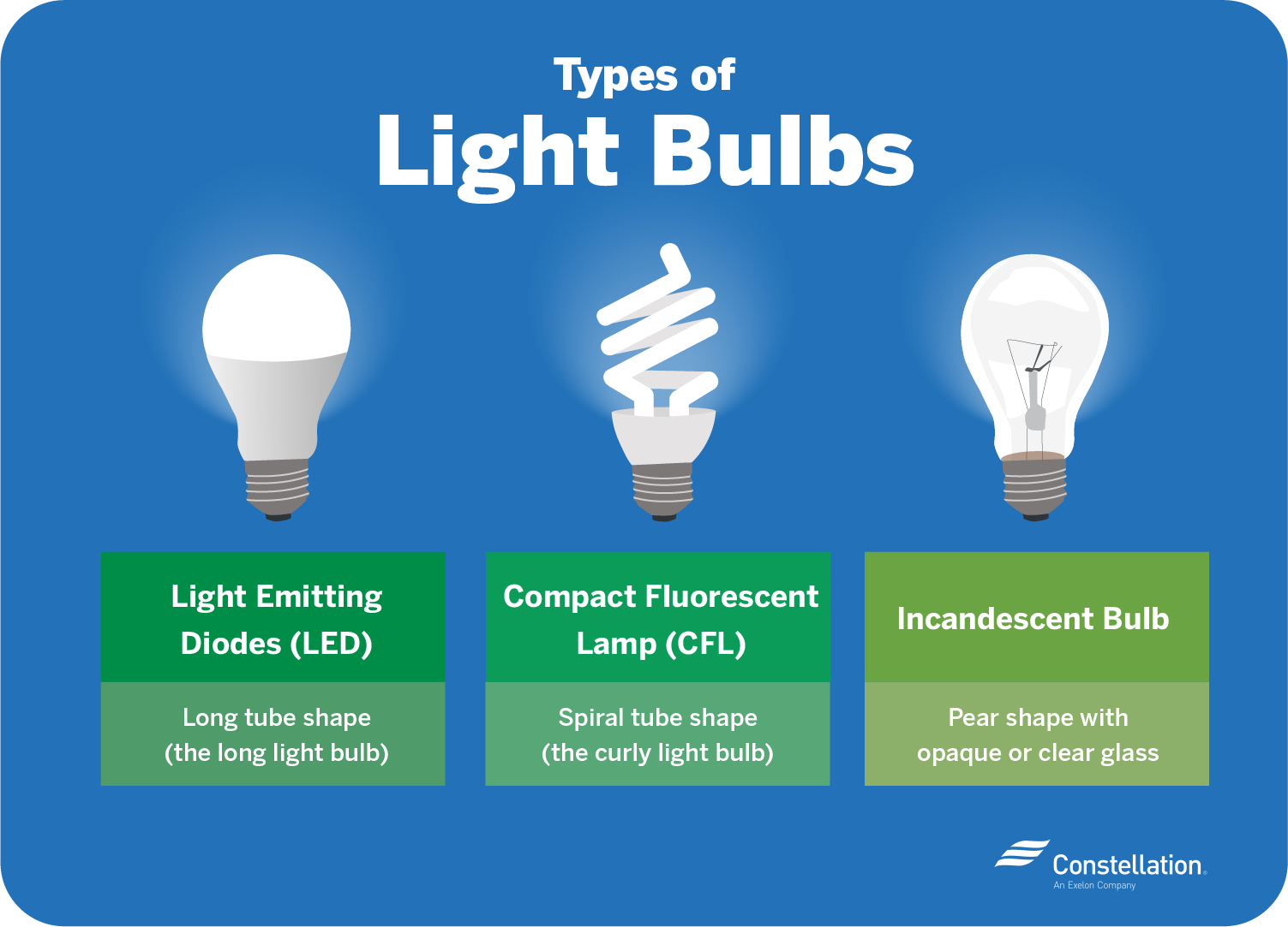 Types of lightbulbs: LED, CFL, Incandescent