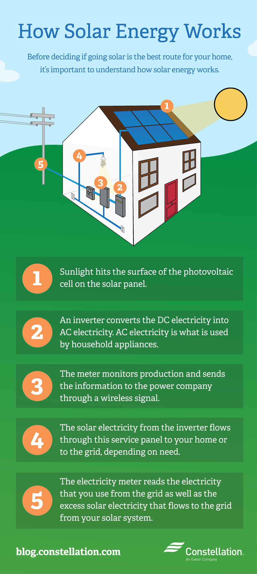 How solar energy works for What is solar power for kids