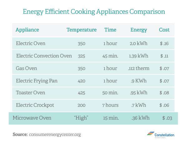 Energy Efficient Cooking Liances Comparison