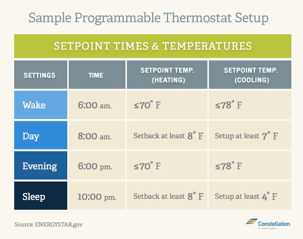 programmable-thermostat-setpoints-times-&-temperatures