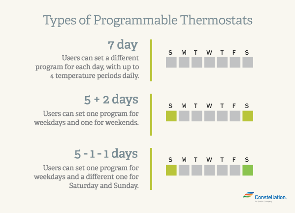 types-of-programmable-thermostat