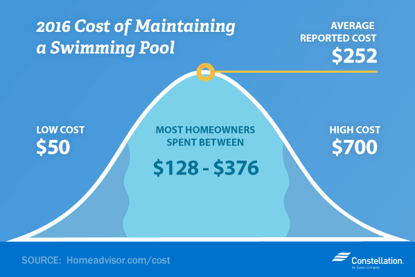 2016 Cost of Maintaining a Pool