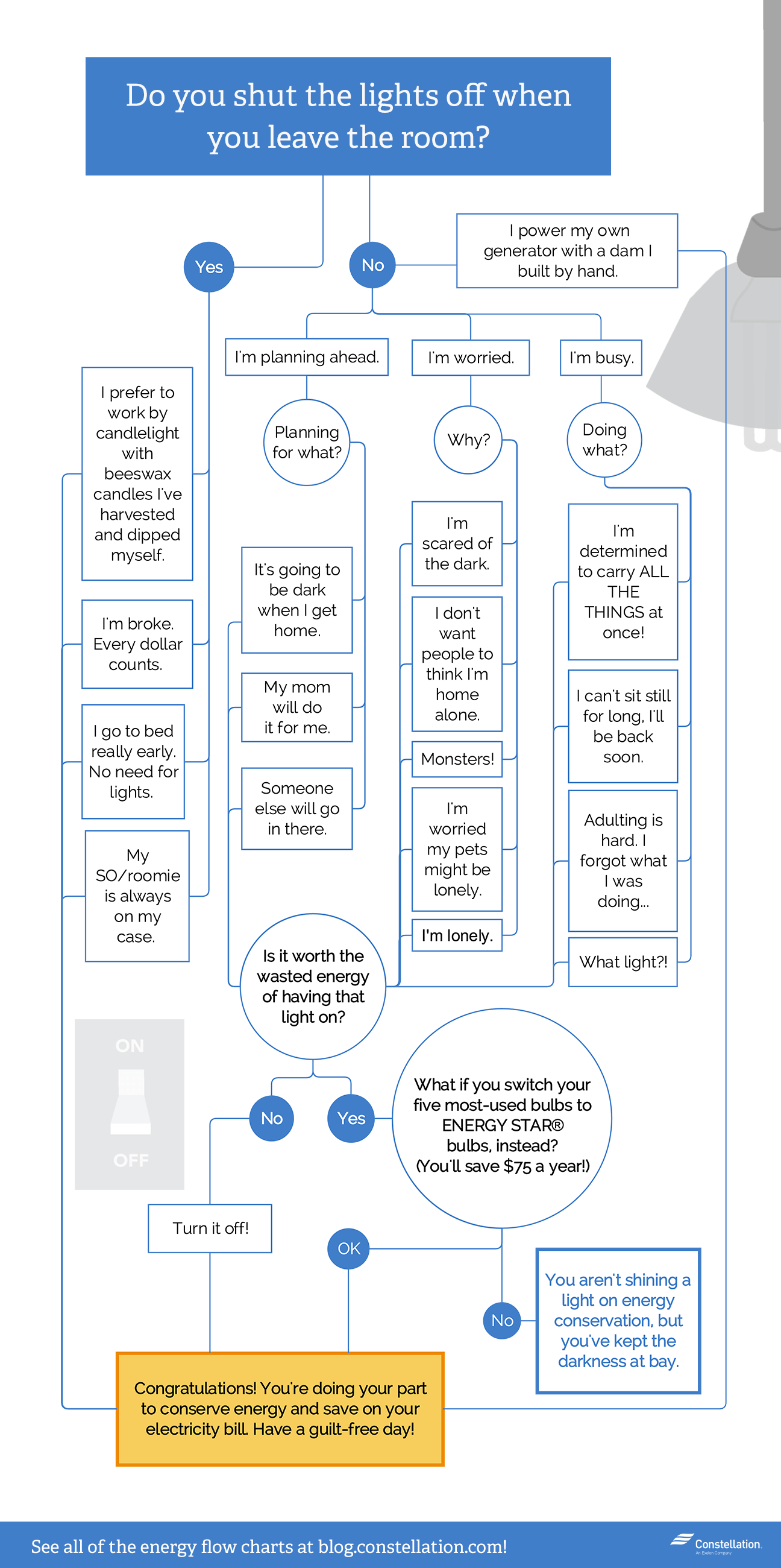 Do You Turn The Lights Off When Leave Room If A Led Is Used Instead Of Bulb Connections Will Require Bit Shut Flowchart