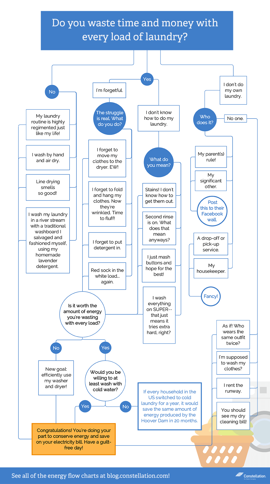 """Do you waste time and money with every load laundry of laundry?"" Flowrchart"