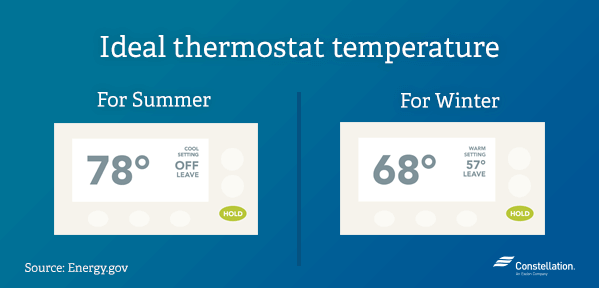 What temperature should your thermostat be set at?