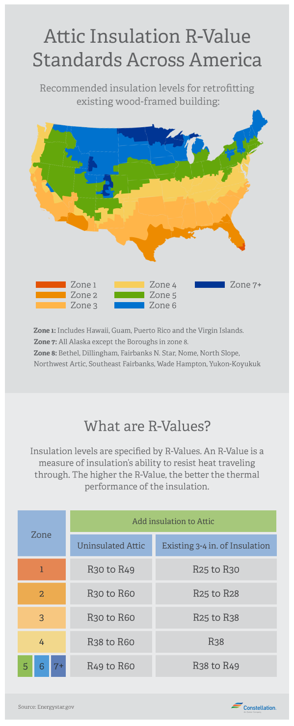 attic insulation rvalue standards across america