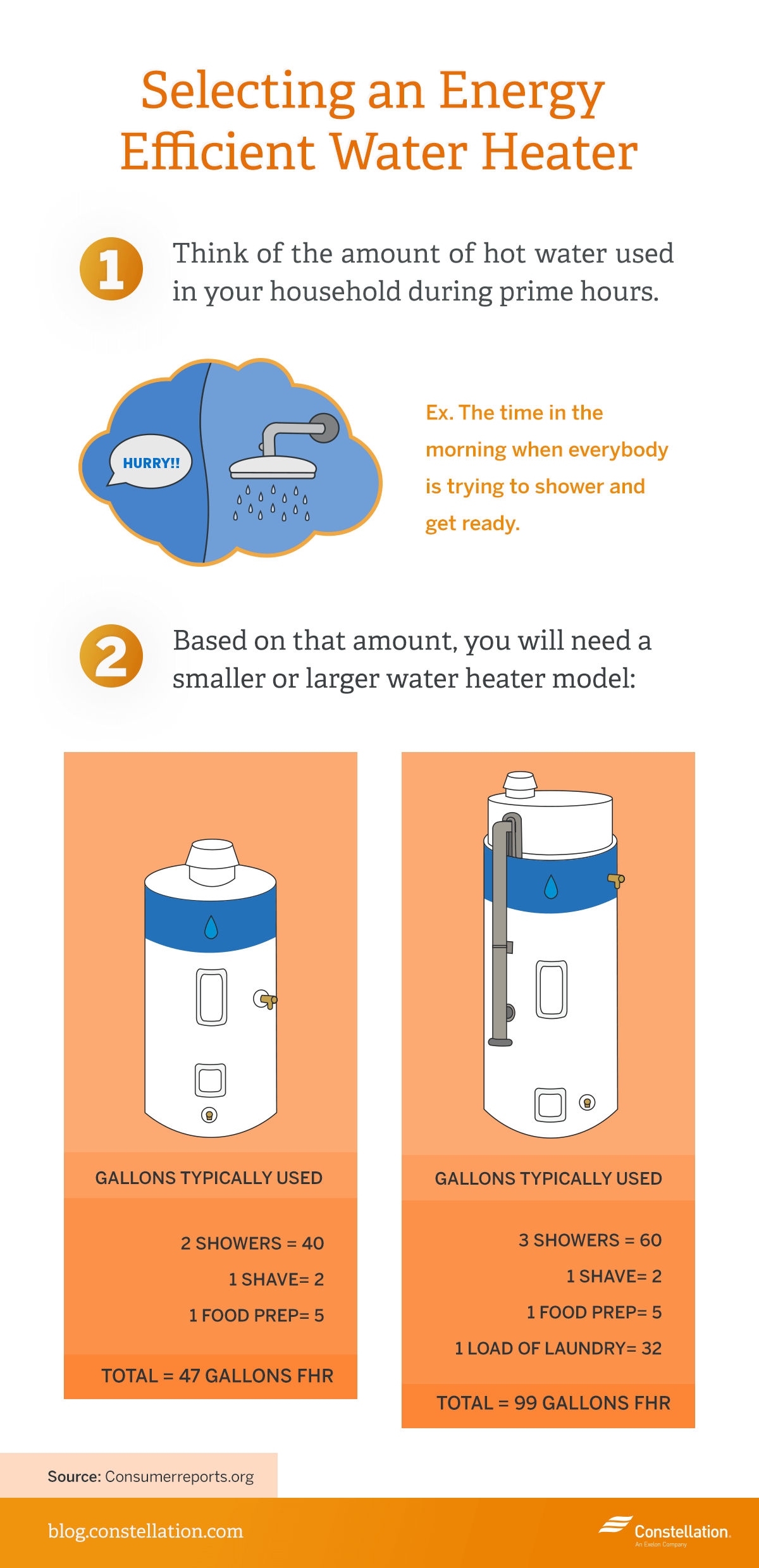 Energy Efficient Water Heater1