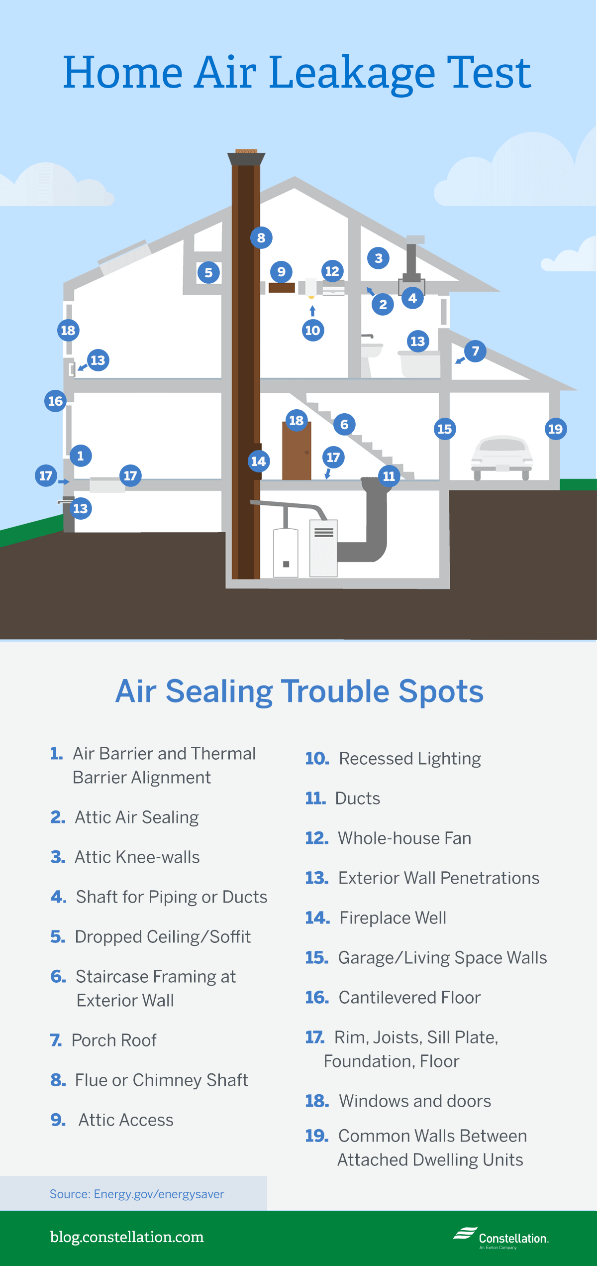 Home Air Leakage Test: Air Sealing Trouble Spots