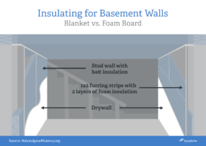 insulating-for-basement-walls