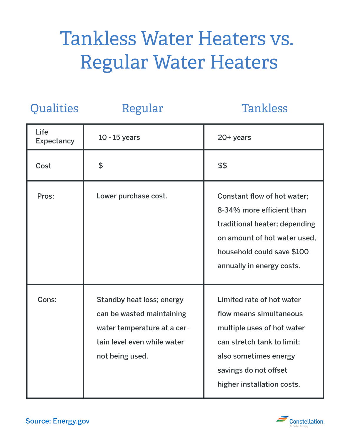 Tankless Water Heaters Vs Regular