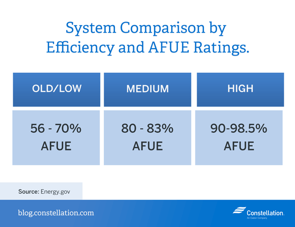 afue-ratings-system-comparison