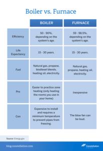 boiler-vs-furnace