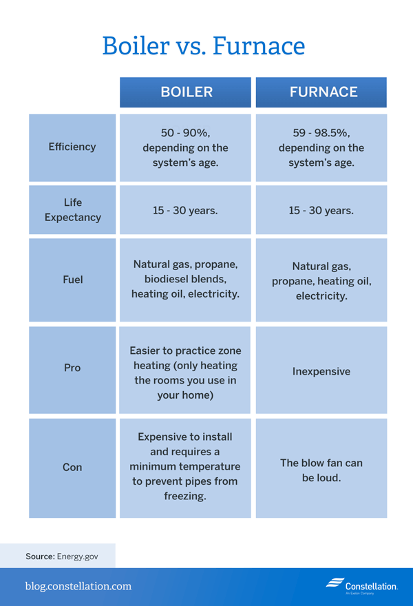 Boiler Vs Furnace Energy Efficiency Constellation