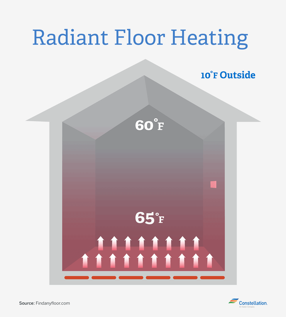 Home Energy Savings Radiant Floor Heating
