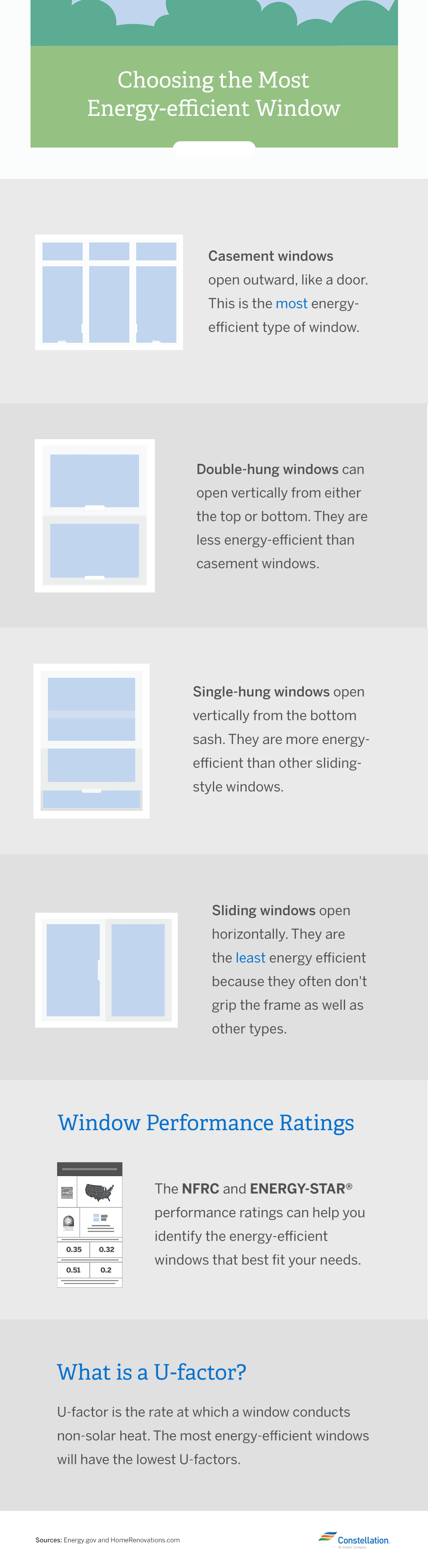 Energy efficiency series benefits of energy efficient windows for Most energy efficient windows