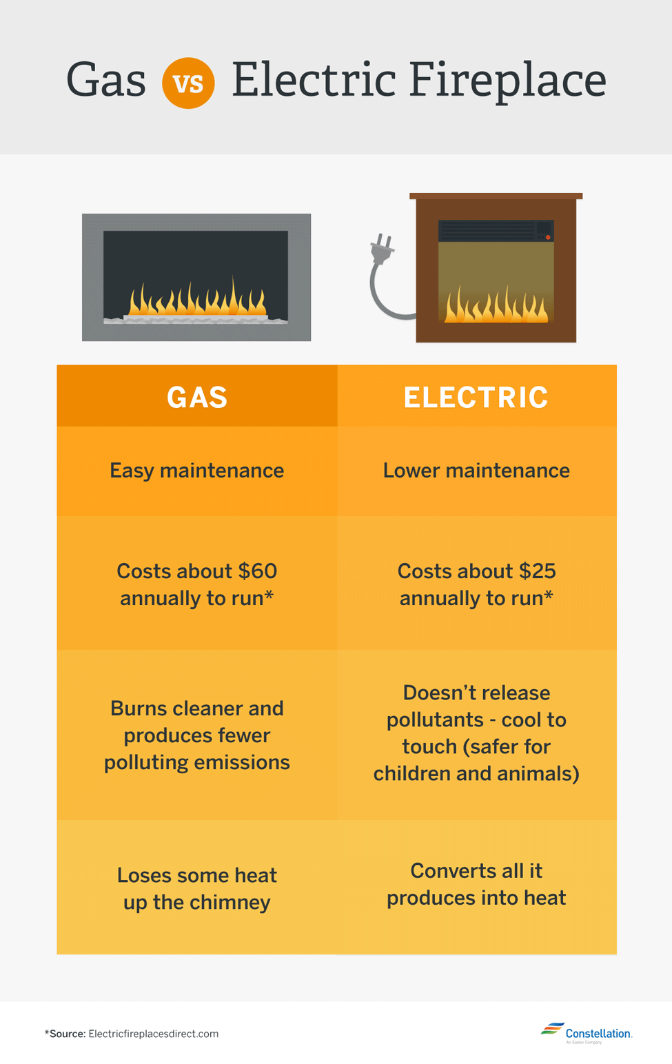 gas-vs-electric-fireplace