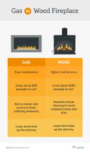 gas-vs-wood-burning-fireplace