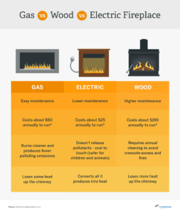 most-efficient-fireplace-types