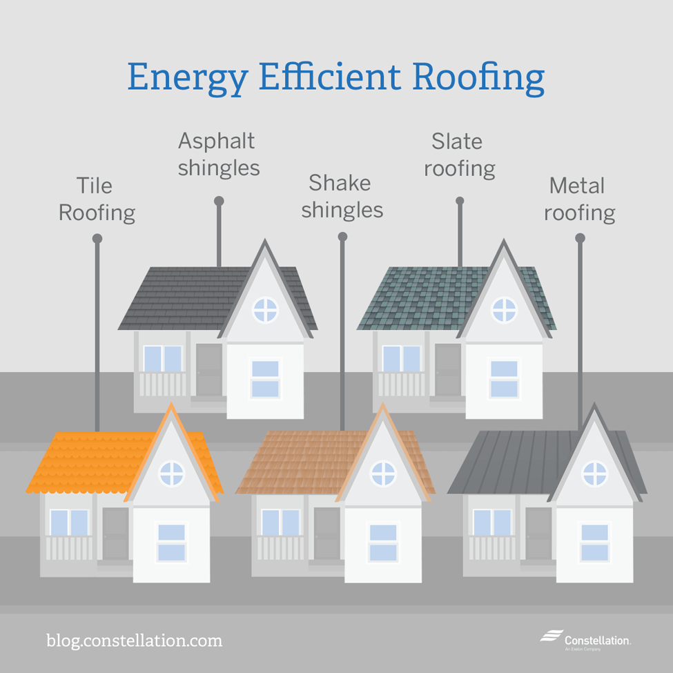 Home energy saving series energy efficient roofing options for Efficient roofing