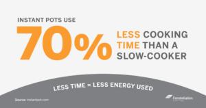 instant-pot-energy-efficiency